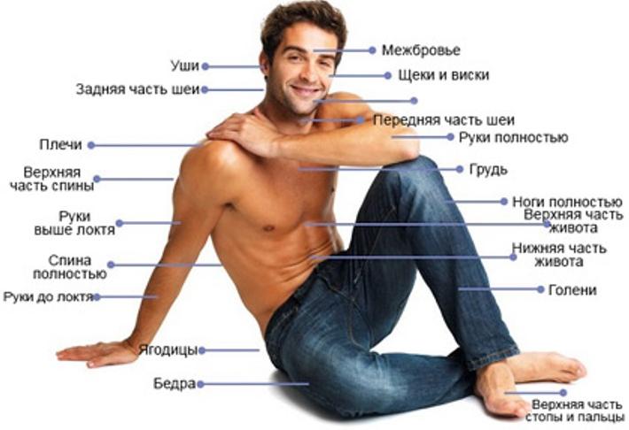 Зоны лазерной эпиляции у мужчин